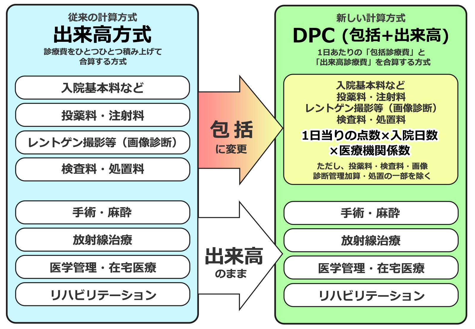 DPC制度について